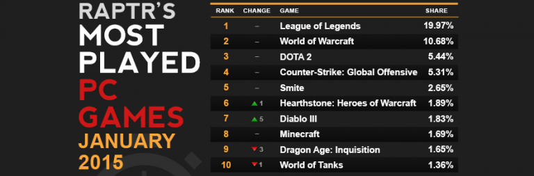MOBAs dominate Raptr's January rankings as WoW playtime falls