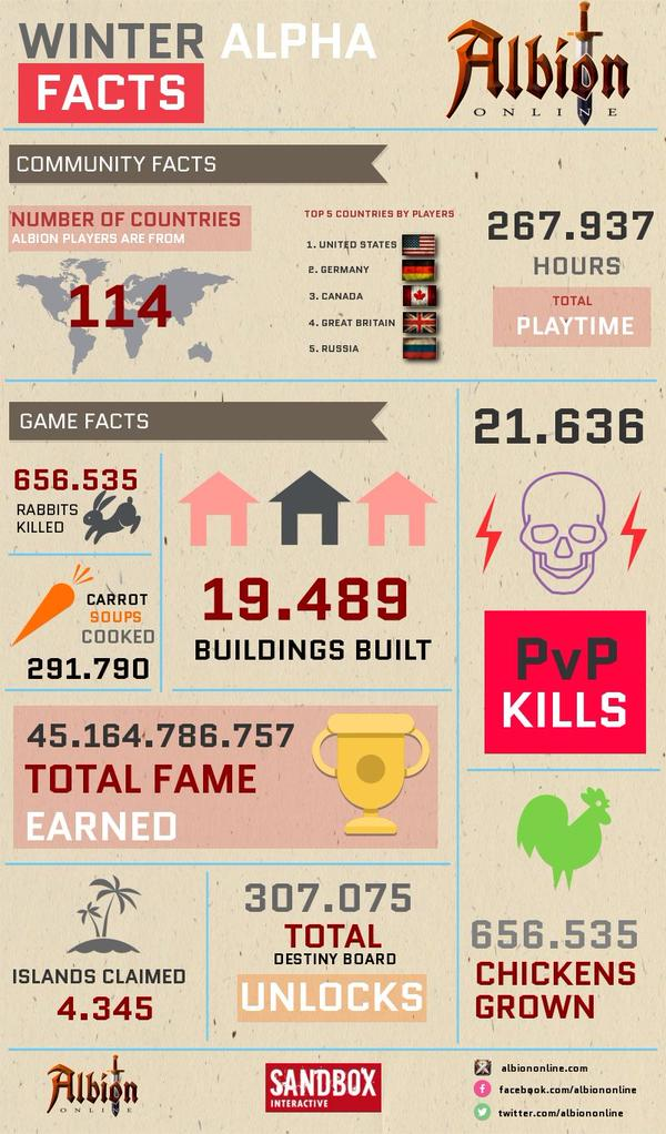 Albion infographic