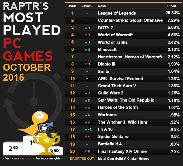 caas-most_played_Oct_2015