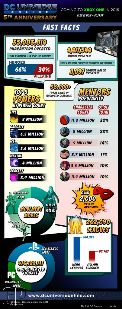 DCUO_5year_Infographic_2016