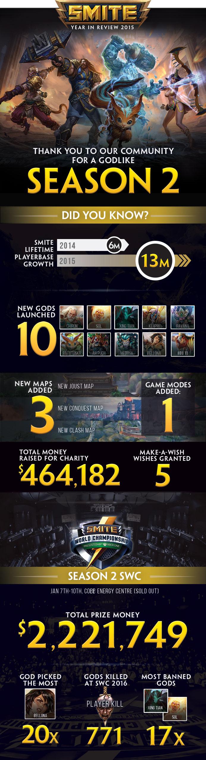 infographic_smite_season-2_recap