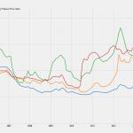 9d_economy.indices
