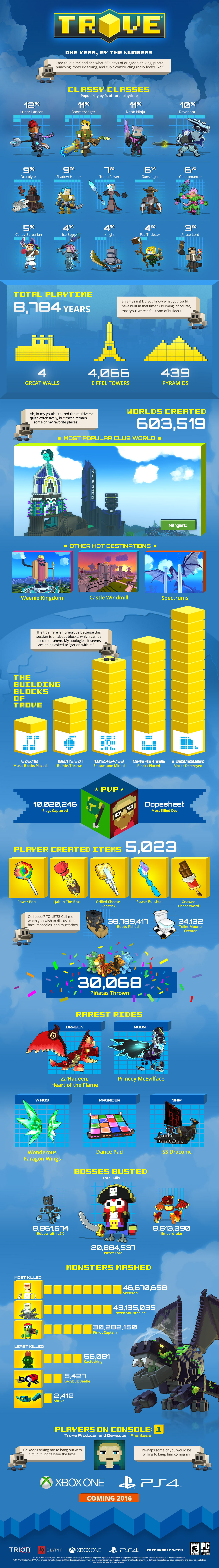 TROVE_infographic_100dpi_Final