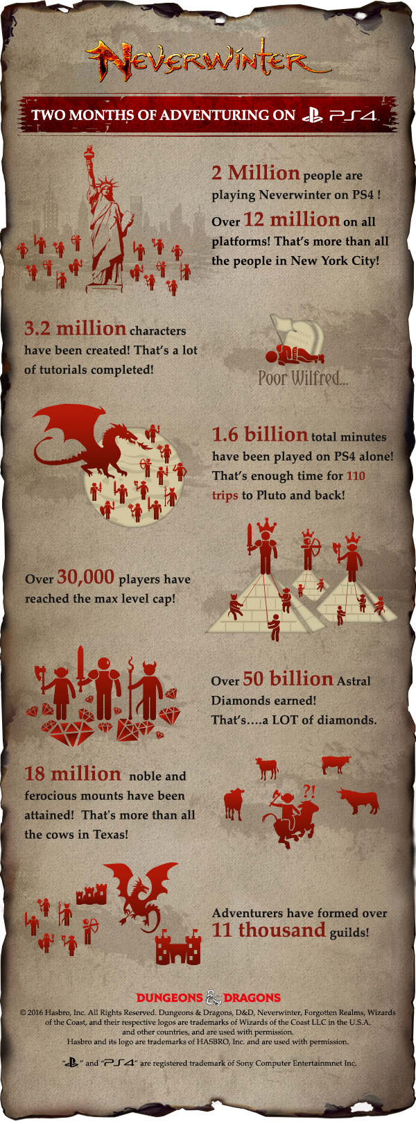 neverwinter-ps4-infographic