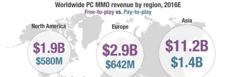 Superdata: Online games account for 60% of digital PC revenue