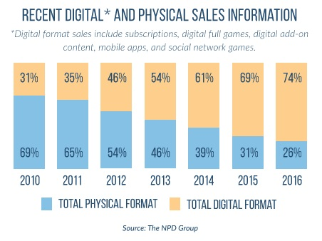 digital_vs_physical_sales_2017.jpg