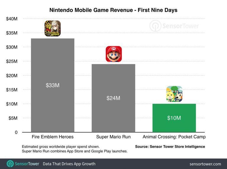 animal-crossing-launch-revenue.jpg