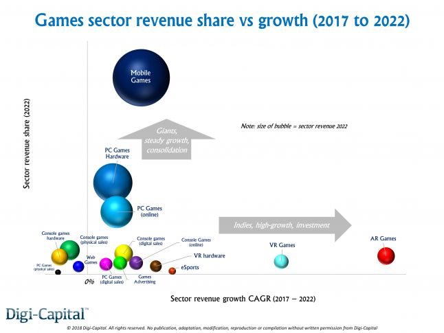 Digi-Capital Games Sector Revenue vs Growth.JPG