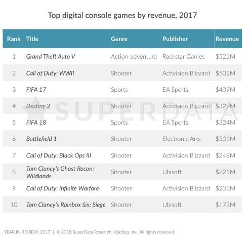 Guild Wars 2 makes SuperData's top 10 list of 'premium PC