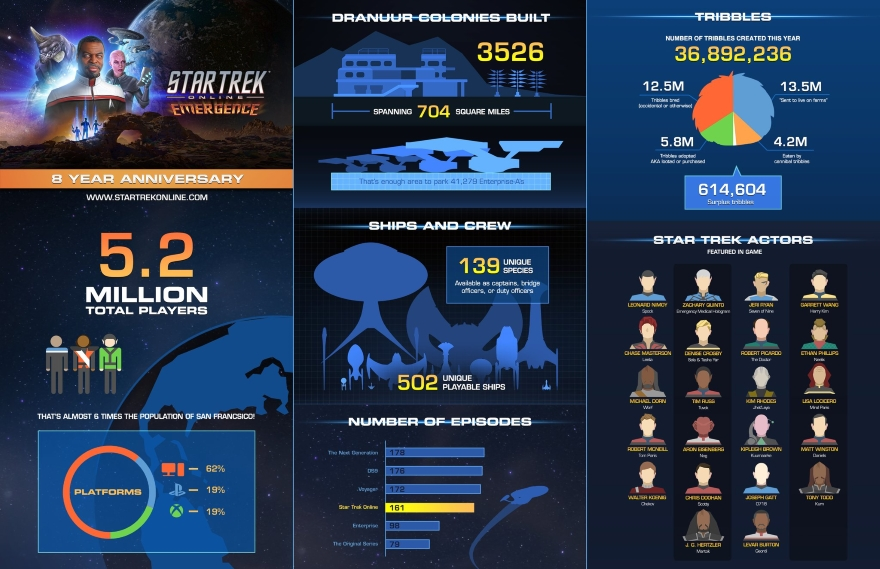 Star Trek Online claims 5 2M players over its lifespan