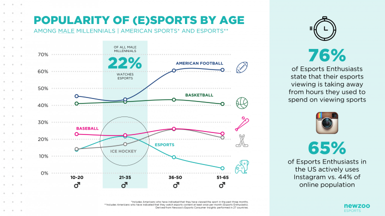 NEWZOO_Popularity_of_Esports_and_Sports_by_Age.png