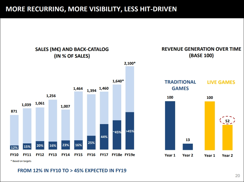 Ubisoft Investor Presentation Highlights The Profit Benefits Of
