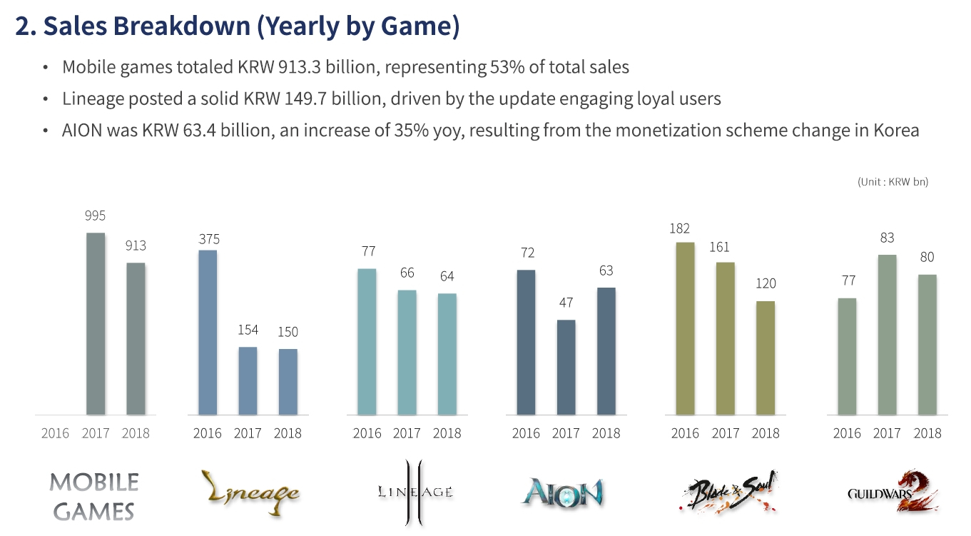NCsoft 4Q 2018 financials: Mobile made almost twice as much as all