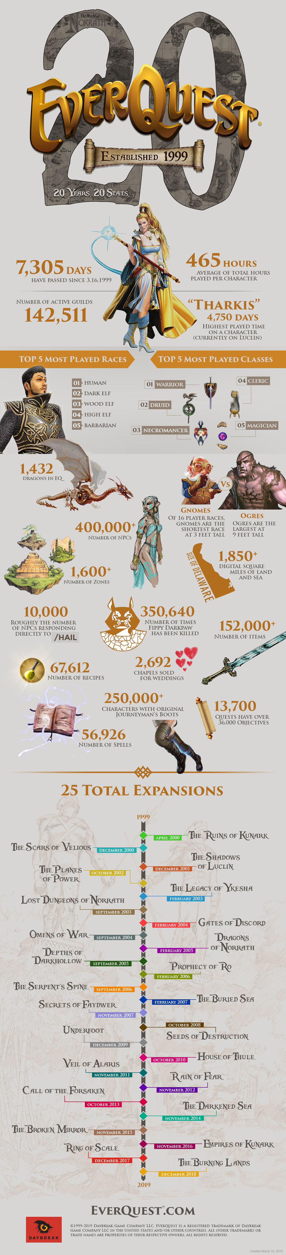 EverQuest turns 20 with new video and infographic as new