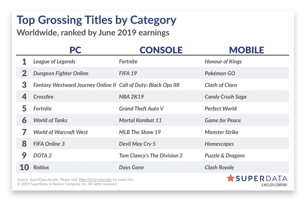 SuperData June 2019: WoW's back in the top 10 as Overwatch