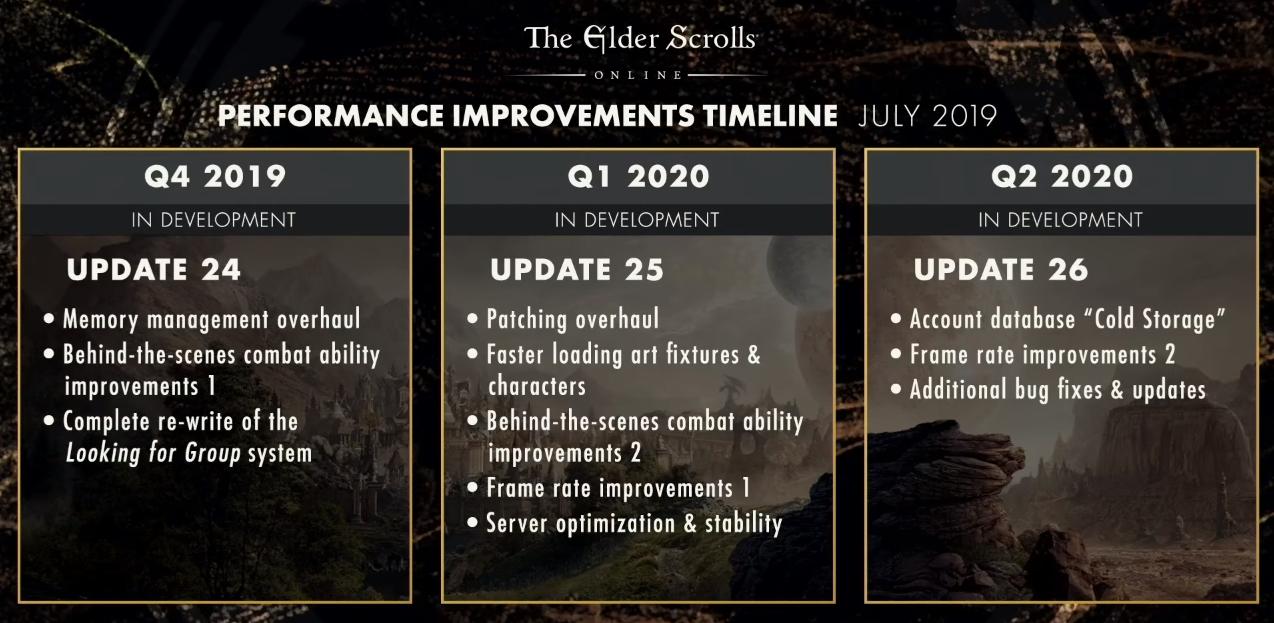 The Elder Scrolls Online's Scalebreaker launches August 12