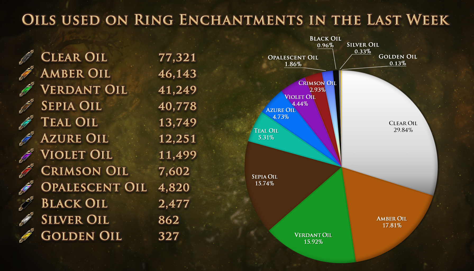 Path of Exile offers some stats on which enchantments are ...